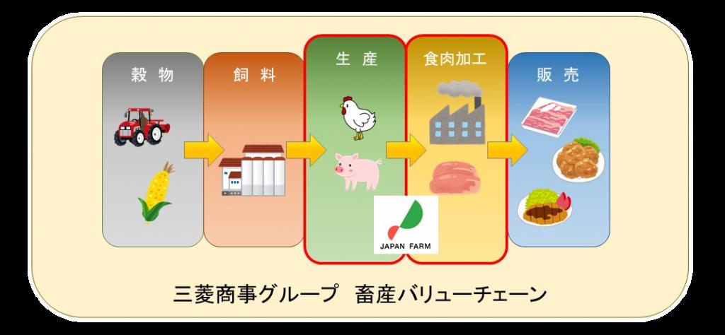 畜産インテグレーションイメージ図