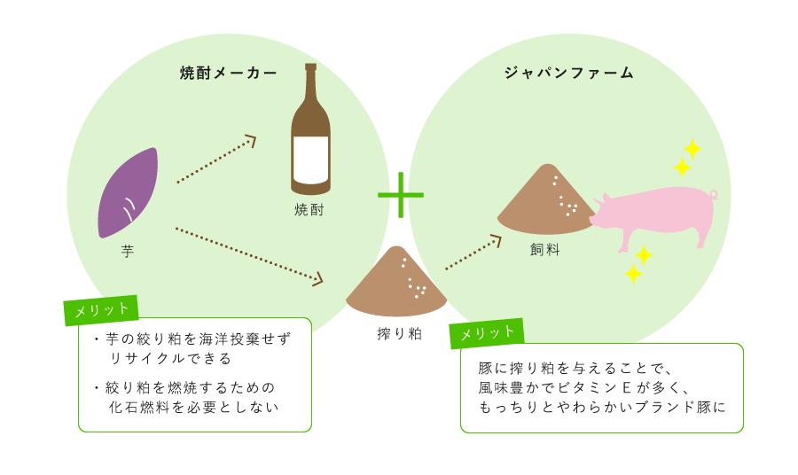 ジャパンファームと焼酎メーカーとの異業種コラボレーション