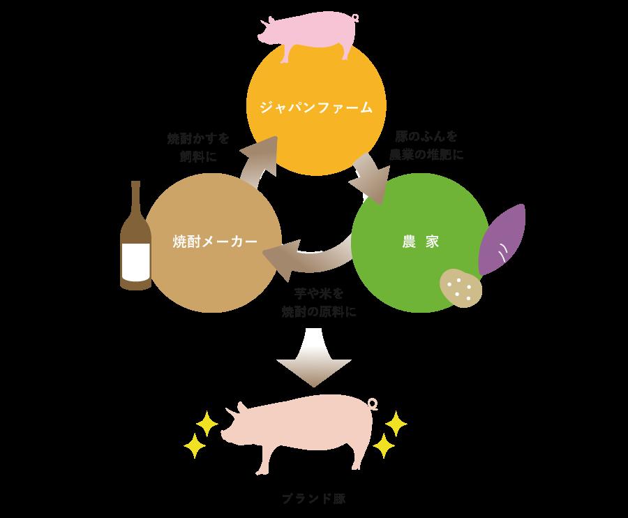 ジャパンファーム・焼酎メーカー・農家による新たなリサイクル